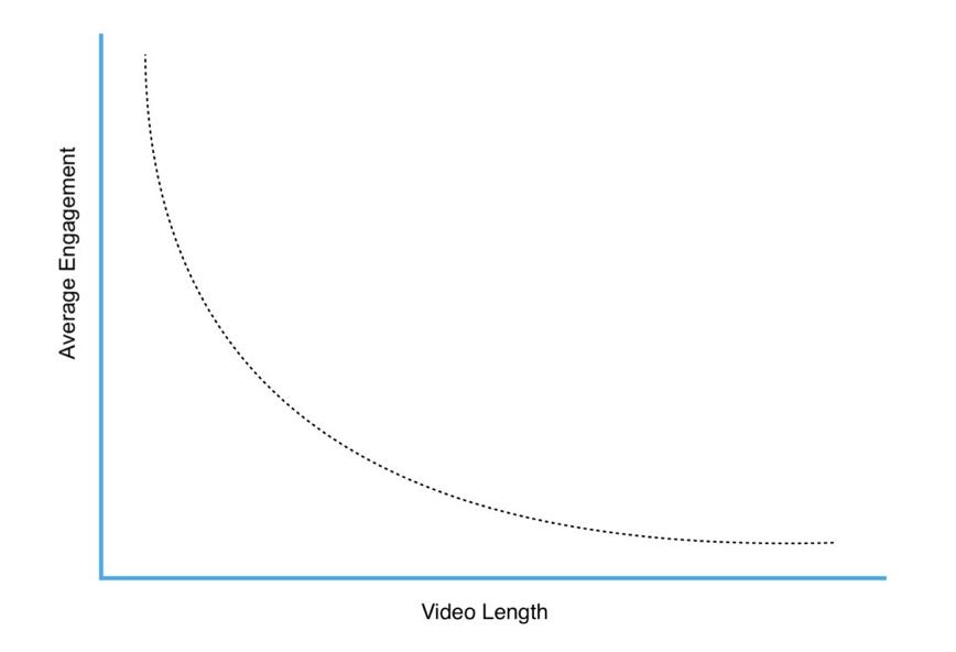 Gør ikke din video for lang